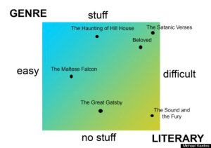 Michael Kardos of the Huffington Post puts it in a confusing, colorful graph. Read more here.